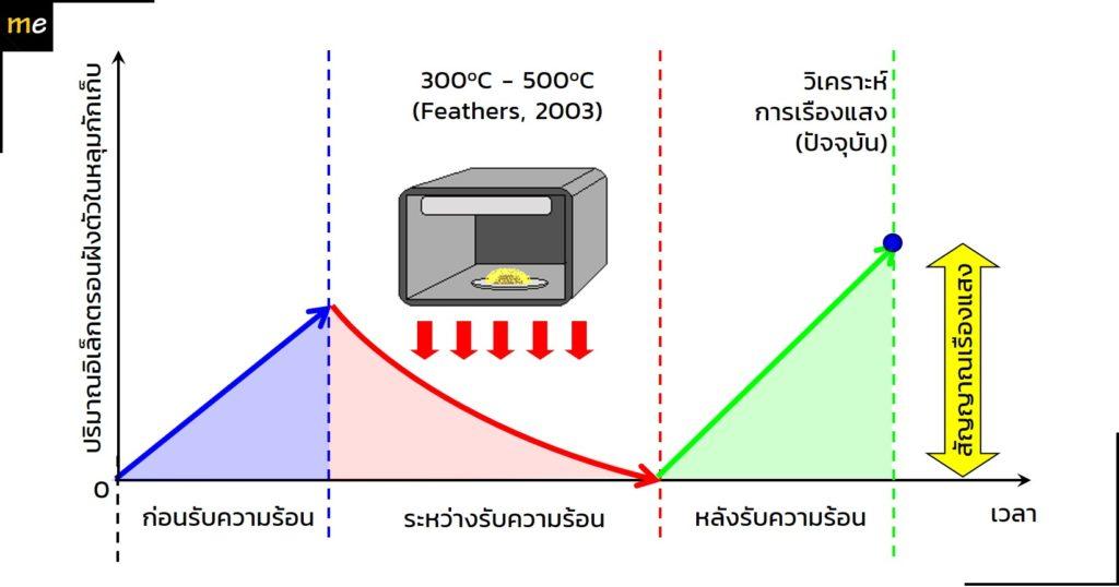 การประยุกต์หลักการเปล่งแสงกับการหาอายุวัสดุที่เคยผ่านความร้อน